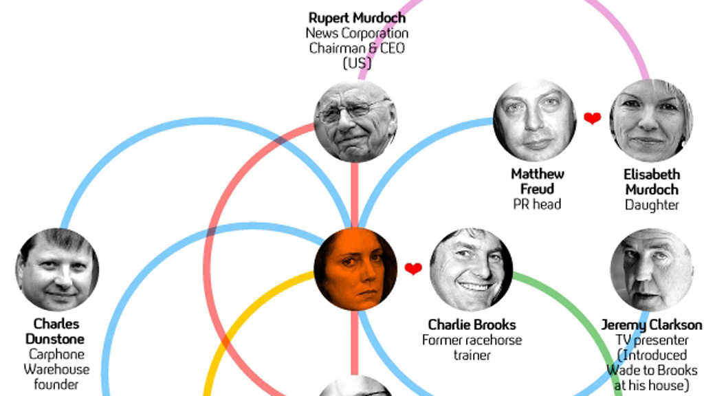 Phone hack scandal: who are Rebekah Brooks' friends? – Channel 4 News
