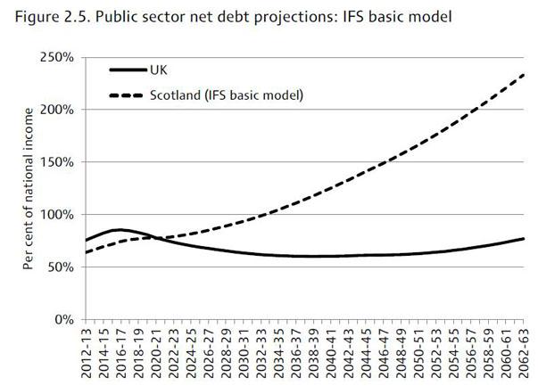 18_ifs_debt