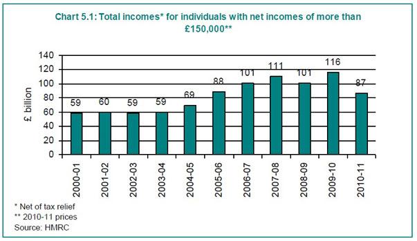 27_hmrc_incomes