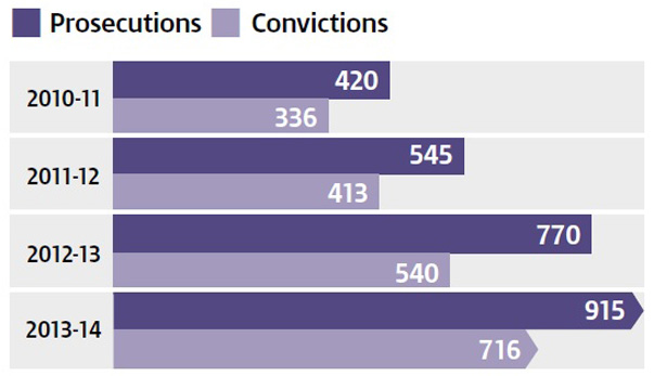 17_hmrc_convictions_use